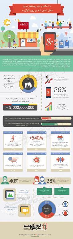 چرا باید گوگل پلاس فعال داشته باشیم؟ در اینفوگرافیک زیر که به فارسی برگردانده شده، 20 نکته و  آمار روشنگر برای فعالیت شما و یا کسب و کارتان را به خوبی بیان می کند. و هر یک از این اعداد و اطلاعات تفسیر و معنای خاص خود را دارند . به عنوان مثال : - آیا میدانستید که شمار فعالان در گوگل+ در ماه 540 میلیون نفر است؟! - حساب کاربری ایجاد شده در گوگل+ بیش از یک میلیارد شده است! - جالب است بدانید گوگل + تشکیل شده از 68% کاربران آقا و 32% کاربران خانم  و ...
