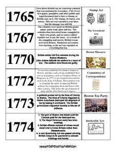 Revolutionary War Interactive Battle Map and Worksheet w