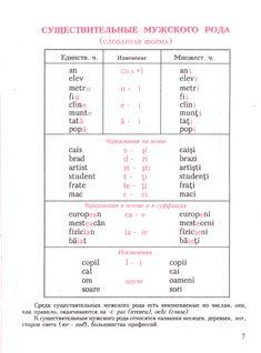 Lang.fotocrimea.com Student, Chart