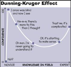 #SMM How many of us suffer from the Dunning-Kruger effect? #marketing #digitalmarketing http://pic.twitter.com/6L505PEoXG  Mark Fidelman (markfid   SMM_11111 (@SMM_11111) August 24 2016