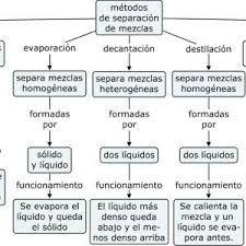 Mezclas Homogeneas Y Heterogeneas Mapa Conceptual Busqueda De Google Math Math Equations Tips