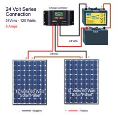 Looking for best solar batteries for your solar system? Affordable solar batteries for sale at: onlinesolarpowerpanels.com