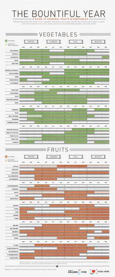 fruit and veggies in season chart