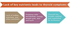 Lack of thyroid nutrients like iodine and selenium leads to thyroid symptoms.