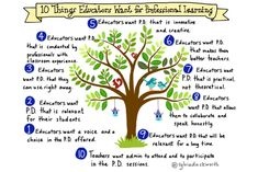 A Principal's Reflections: Learning Never Stops Reflection Questions, Certificate Of Completion, Technology Tools, Book Study, Professional Development, Teaching Ideas, Leadership, Coaching