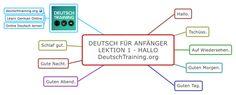 Deutsch für Anfänger: Hallo German for Beginners: Hello  #learngerman #german #elearning #mindmaps #deutsch #wortschatz #vocabulary