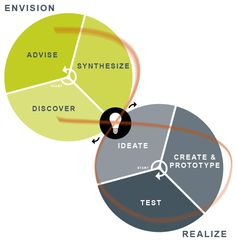 A Graphical Representation of Design Thinking – Envision and Realize.