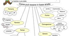 mappa-verbo.pdf