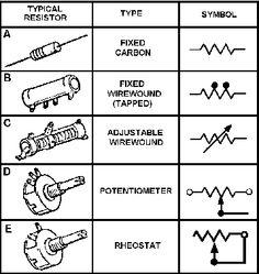 Types of Resistors   Knowledge   Pinterest   Arduino