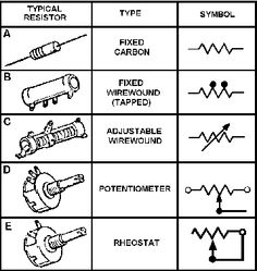 Types of Resistors | Knowledge | Pinterest | Types of