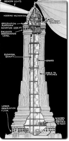 Cross section of Empire State Building's Mooring mast, original design for airship docking.