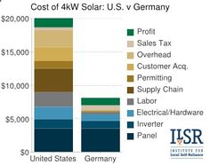 The Falling Cost Of Solar Panels Or As The Industry Calls Them