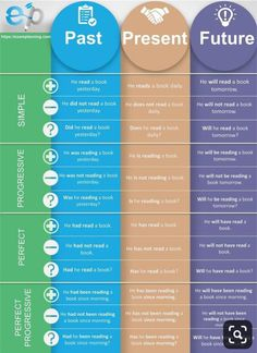 Tenses chart will help you to learn tenses and remember tenses formula. Tenses chart will help you to learn tenses and remember tenses formula.,Infographik Tenses chart will help you to learn tenses and remember. English Grammar Tenses, Teaching English Grammar, English Writing Skills, English Idioms, English Language Learning, English Vocabulary Words, English Phrases, Learn English Words, English Study