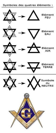 symbole alchimique - Recherche Google