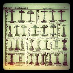 Behmer Classification of Hilt configurations