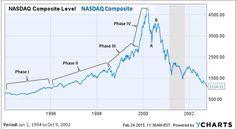 Tech Bubble - Jan 94 to Oct 02