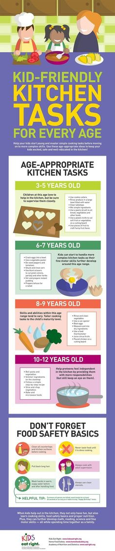 How old is old enough? Chart shares age appropriate tasks in the kitchen.
