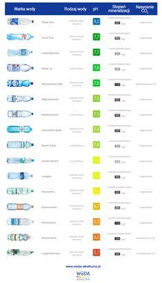 Jakie jest pH wody mineralnej którą pijesz? #WodaAlkaliczna #WodaMineralna #Zdrowie #Woda #pH