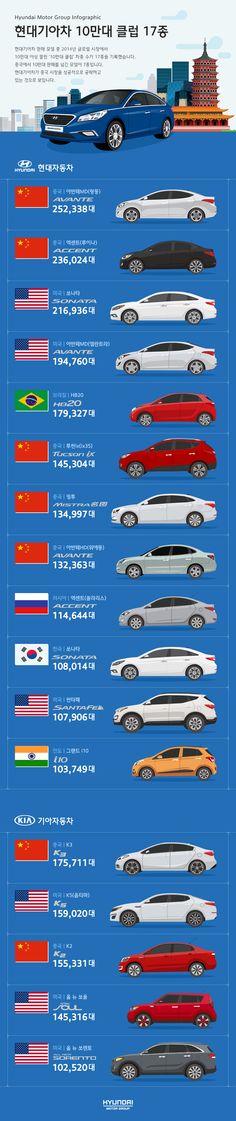 2014년 현대기아차, '10만대 클럽' 17종 - 현지 트렌드를 반영하여 차량을 출시한 현대기아차, 국가별로 10만대 이상 판매된 모델 17종을 살펴봅니다. Hyundai Motor Group Infographics