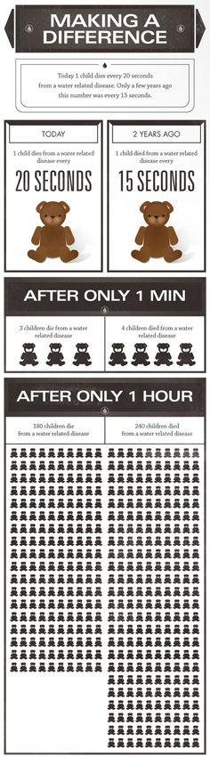 Water Facts: Children