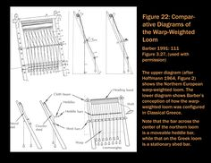 comparison Scandinavian and ancient Greek warp weighted looms