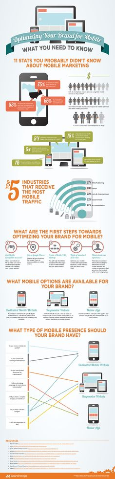 Infographic: Optimizing Your Brand for Mobile - What You Need to Know