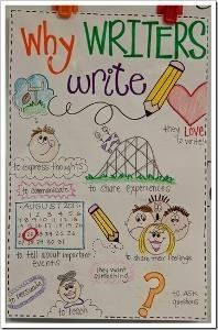 The Why Behind Writers Workshop | 25 Awesome Anchor Charts For Teaching Writing