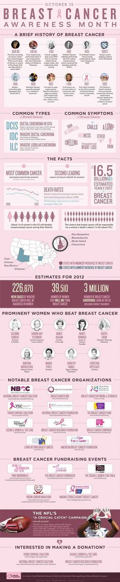 #BreastCancer Awareness Month is coming up in October. Check out this interesting #infographic.  For more information on Breast Cancer, visit the Breast Cancer Resource Center at ChemotherapyAdvisor.com: http://www.chemotherapyadvisor.com/breast-cancer/section/2400/ #breastcancerfacts #breastcancerinfographic #breastcancerinformation