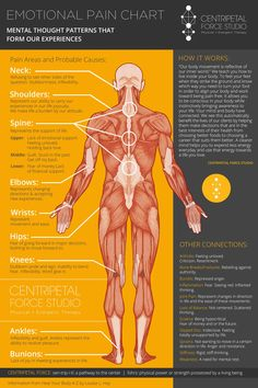The effects of negative emotions on your health...