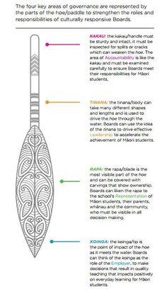 Image result for maori paddle for waka Maori Designs, Symbole Tattoo, Waitangi Day, Maori Words, Maori Symbols, Maori Patterns, Polynesian Art, Nz Art, Primary Teaching