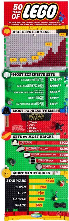 Infographie en Lego sur Lego by Lego