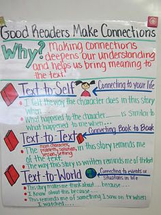 Great chart to launch using post-its  Lots of anchor charts on this site. Want to do more of these.