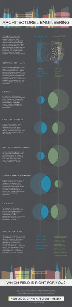 Infograpic: The Difference Between Architects and Engineers | NSAD | NewSchool of Architecture and Design