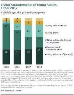 SDT-millennials-with-parents-08-2013-02