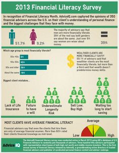 Financial Literacy Survey 2013 | Infographic