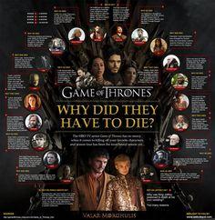 ¿Por qué mueren los personajes de 'Juego de tronos'?, Series TV – La Provincia