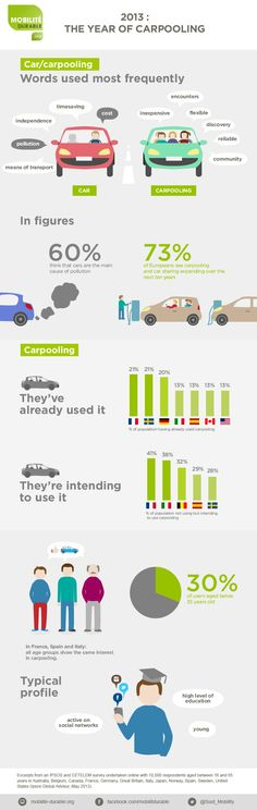 [Infographic] Carpooling everywhere!