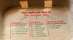 Wie entschlüssele ich den Eier-Code?-Seit über zehn Jahren haben Eier eine einheitliche Kennzeichnung. Die erste Zahl verrät, wie die Eier gehalten wurden (0 = Bio-Eier, 1 = Freilandhaltung, 2 = Bodenhaltung, 3 = Käfighaltung). Danach folgt das Kürzel des Herkunftslandes (DE = Deutschland, AT = Österreich, IT = Italien). Der mehrstellige Code am Ende verrät Bundesland und Produzent. Wer diese Information auch erfahren möchte, kann die Zahl in das Suchfeld der Seite…