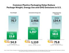 Plastic Packaging > Substitute Materials to help the environment!