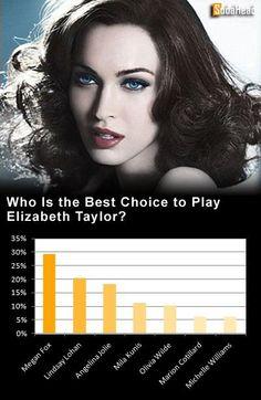PUBLIC OPINION > Megan Fox Would Make the Best Elizabeth Taylor