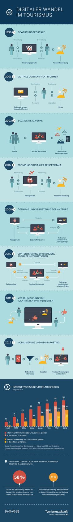 2802 WEB TZ Infografik Fachartikel 15 Jahre digitaler Wandel im Tourismus   eine Infografik