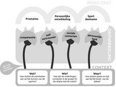 Jean Côté: een optimale ontwikkeling voor ieder kind in de sport.  SportKnowHowXL