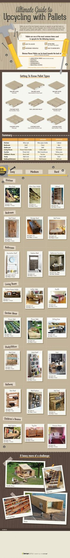 infographic, recycled pallet, upcycled From a simple shelf to a complete house, wooden pallets are a fabulous material to upcycle with, and, what's more, they're often free if you hunt around your local area or take a look on sites such as Freecycle. Pallets are a great way to turn a