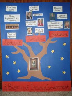 tree branches of government with lesson plans. love the pics for an all year bulletin board by christa 3rd Grade Social Studies, Social Studies Classroom, Social Studies Resources, Teaching Social Studies, Teaching History, Student Teaching, History Classroom, Government Lessons, Teaching Government