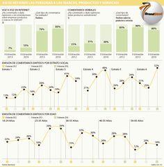 Marcas tienen buena percepción en los usuarios Line Chart, Diagram, Map, Branding, Advertising, Location Map, Maps