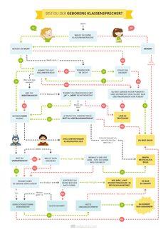 TEST: Bist du der geborene Klassensprecher? Hast du das Zeug dazu? Hier bekommst du Antworten. :) (http://magazin.sofatutor.com/schueler/)