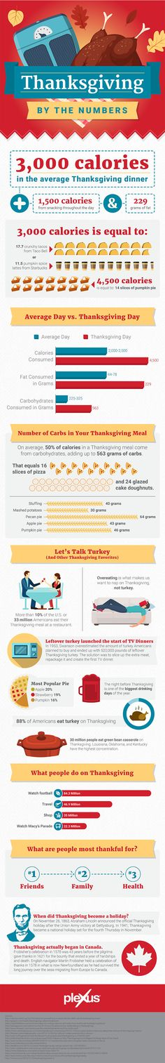 Thanksgiving carbs, calories, and traditions: an infographic.