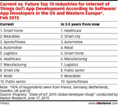 Current vs. Future Top 10 Industries for Internet of Things (IoT) App Development According to Software/App Developers in the US and Western Europe*, Feb 2015