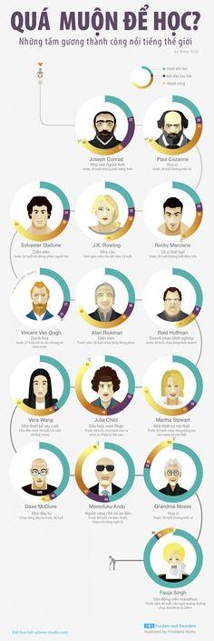 Đừng bao giờ nghĩ mình quá già để học - bài học từ những thiên tài [infographic]