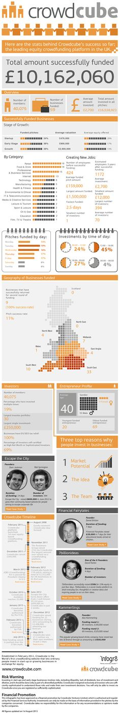 Over £10 million for 59 companies in just over two years in the UK. All thanks to the power of the internet The most important equity crowdfunding platform in the UK, Crowdcube, took stock in an infographic since it began its operations in February 2011: 40,075 members have invested more than £10M ($15'6M) in 59 businesses. They analyzed both businesses and investors. Some results, at least, are interesting